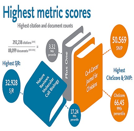 If you're a Researcher or Academic, you might like to know that 2016 Scopus CiteScore metrics are now available: